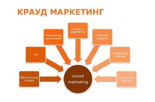Крауд-маркетинг: что это и как он работает