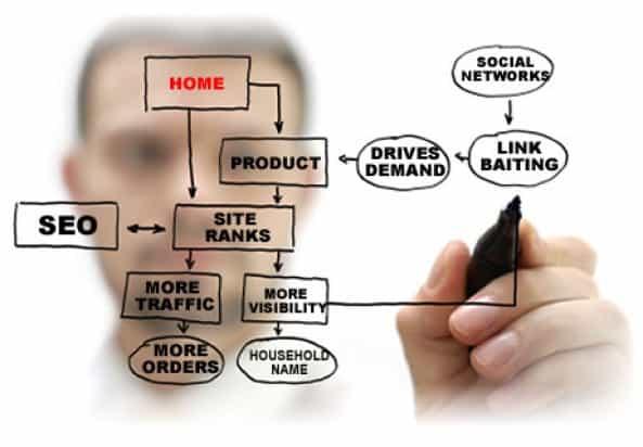 цикл создания веб-сайта
