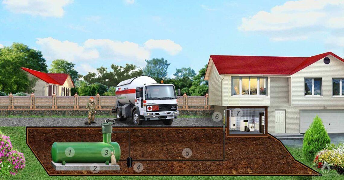 Удобство автономной газификации