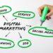SEO-услуги в цифровом маркетинге